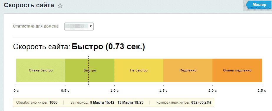 Битрикс скорость сайта нет данных как обнулить битрикс24